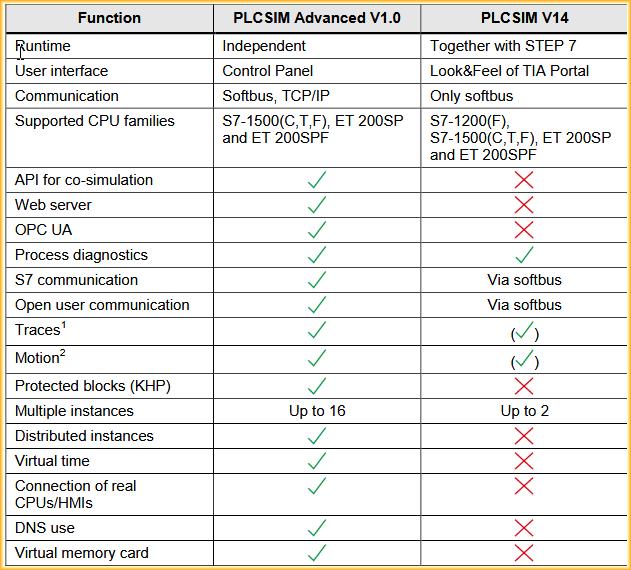 TIA Portal - PLCSIM Advanced